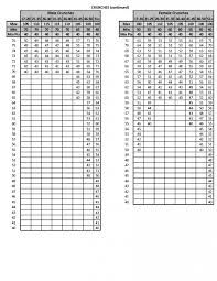 Pft Score Chart Pft Scoring 2017 Updated Requirements Officer Candidates