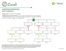 emerald chart it works emerald rank chart