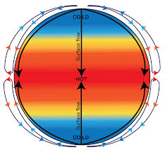 what is the coriolis effect for kids. heating of the earth\u0027s surface what is coriolis effect for kids u