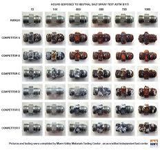 Weatherhead Hydraulic Fittings Chart 28 Paradigmatic Parker Hydraulic Adapter Chart