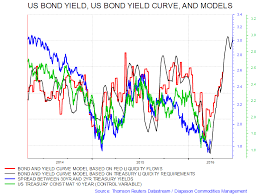 Bond Market Live Chart March 19 Update Its Now Really Time To Bet Big On A Steeper