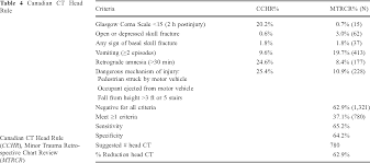 Table 3 From External Validation Of The New Orleans Criteria