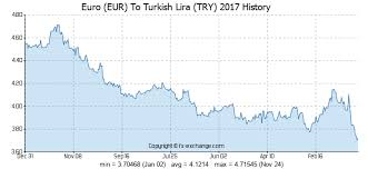 Euro Rate Chart 2017 Euro Eur To Turkish Lira Try History Foreign Currency