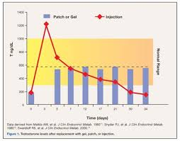 Testosterone Cypionate Half Life Chart Options In Testosterone Replacement Therapy