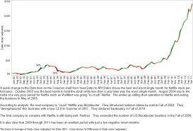 Netflix Stock Price History Chart Examining Data Over Time Part 1 Netflix Stock Price