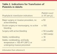Transfusion Of Blood And Blood Products Indications And
