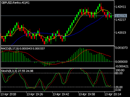Download The Renko Chart Generator Demo Trading Utility