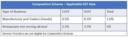 Igst Rate Chart Composition Scheme Faqs Composition Scheme Explained