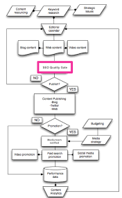 Content Seo Qa Workflow Chart Your Content Supply Chain May