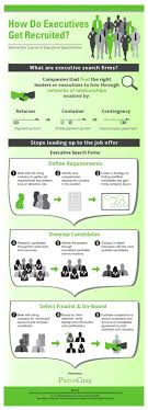 the basics of working executive recruiters infographic working recruiters