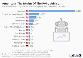 Chart Advisor Chart America Is The Realm Of The Robo Advisor Statista