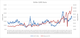 Using The Shiller Pe The S P 500 Wont Look Overvalued For