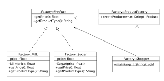Factory Pattern Java Best Best Practice Software Engineering Factory Method
