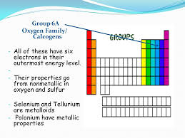 HOW DOES THE PERIODIC TABLE LOOK LIKE? I GROUP/FAMILY (vertical ...