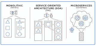 What Are Microservices And How Do They Work Netapp