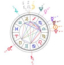 Libra Birth Chart Cersei Lannister Actress Libra Lena Headey Astrology And