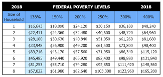 2018 health insurance federal poverty level chart