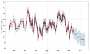 Rangers Share Price Chart Precise Rangers Ballpark Suite Seating Chart 2019