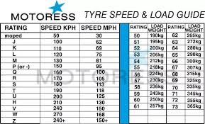 Tyre Speed Rating Chart India What Is The Meaning Of All These Numbers 2 75 18 42p Written