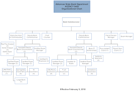 Organizational Chart Arkansas State Bank Department