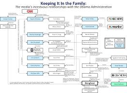 47 Precise White House Staff Organization Chart