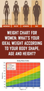 Weight Chart For Women Whats Your Ideal Weight According
