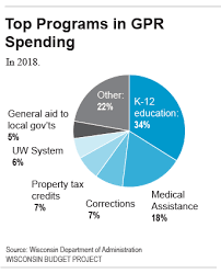 Spending Wisconsin Budget Project