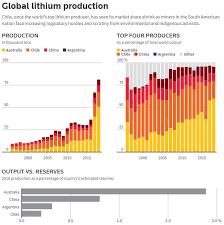 Lithium Etf Chart Lit Oversupply Concerns Continue To Weigh On Lithium Market