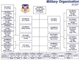 Usaf Org Chart 2015 Usaf Org Chart Related Keywords Suggestions Usaf Org