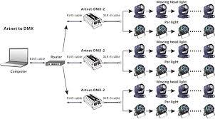 346s dmx wiring diagram wiring diagram libraries dmx wiring diagram nice place to get wiring diagram u2022artnet dmx512 converter 512 1024 channels