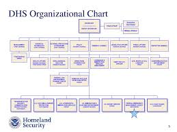 Dhs Org Chart Ppt U S Department Of Homeland Security Powerpoint