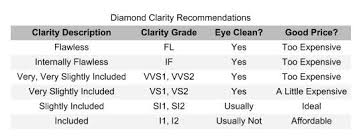 Searching For Diamonds Online 4 Diamond Quality Charts