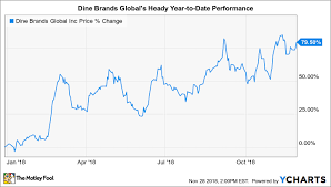 Behind The Number Driving Dine Brand Globals Current