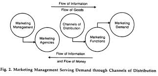 essay on marketing top essays on marketing management marketing management serving demand through channels of distribution