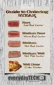 How To Order Steak Meat Recipes Food Steak