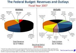 Us Federal Budget Pie Chart Us Federal Revenue Pie Chart Best Picture Of Chart