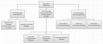 Coca Cola Corporate Structure Chart Marketing Plan Bus100 E20w Iananderson