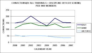 2 2 Military Discipline Online Ch 5 Annual Report 07 08 Vol1