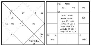 Adolf Hitler Birth Chart Adolf Hitler Kundli Horoscope