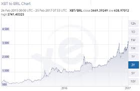Bitcoin Value Escalates In The Brics Countries Bit Media