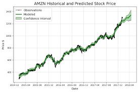 Stock Market Analysis Sample New Stock Prediction In Python Towards Data Science