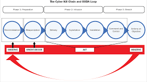 Cyber Kill Chain Cyber Kill Chain And Ooda Loop Practical Cyber Intelligence Book