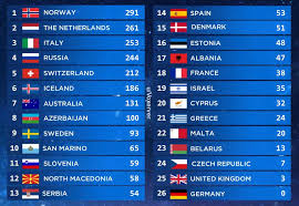 James newman flies the flag for the uk at the 65th eurovision song contest in rotterdam. Eurovision 2019 Televoting Results Eurovision