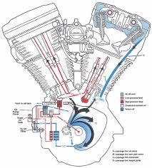 basic harley davidson twin cam engine diagram wiring diagram libraries shovelhead oil lines routing google search project shovelheadshovelhead oil lines routing google search project shovelhead