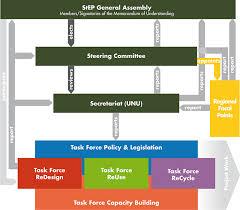 Organizational Structure Step