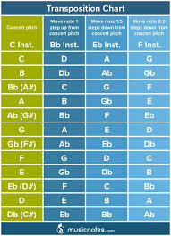 Transposition Chart Music Theory Learn How To Transpose Music Musicnotes Now