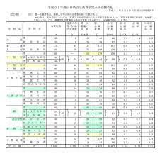 山口 県 公立 高校 倍率
