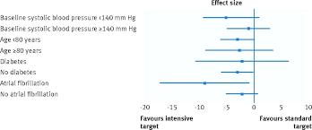 Blood Pressure Chart For Diabetics Target Blood Pressure Artecaoba Com Co