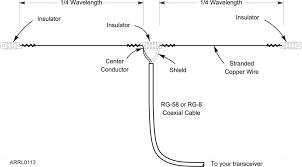 the basic dipole