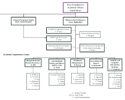 Business Organizational Chart Interesting Pages Tillman School Of Business Organizational Chart